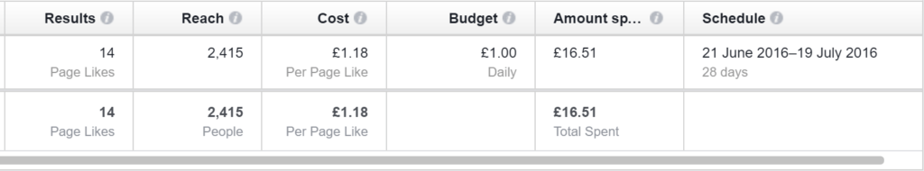 facebook budget results
