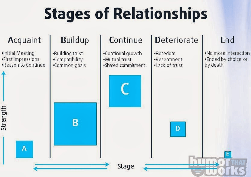 online networking outreach influencer relationship stages