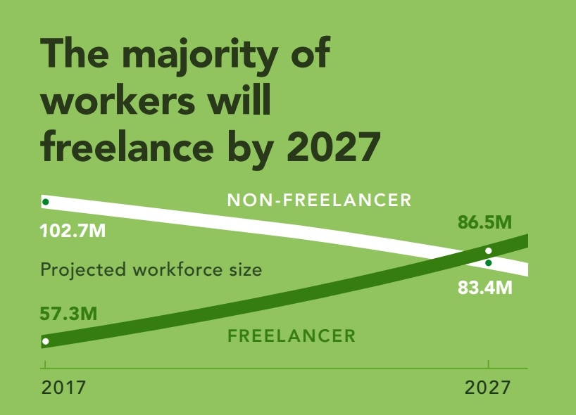 usa freelacne economy
