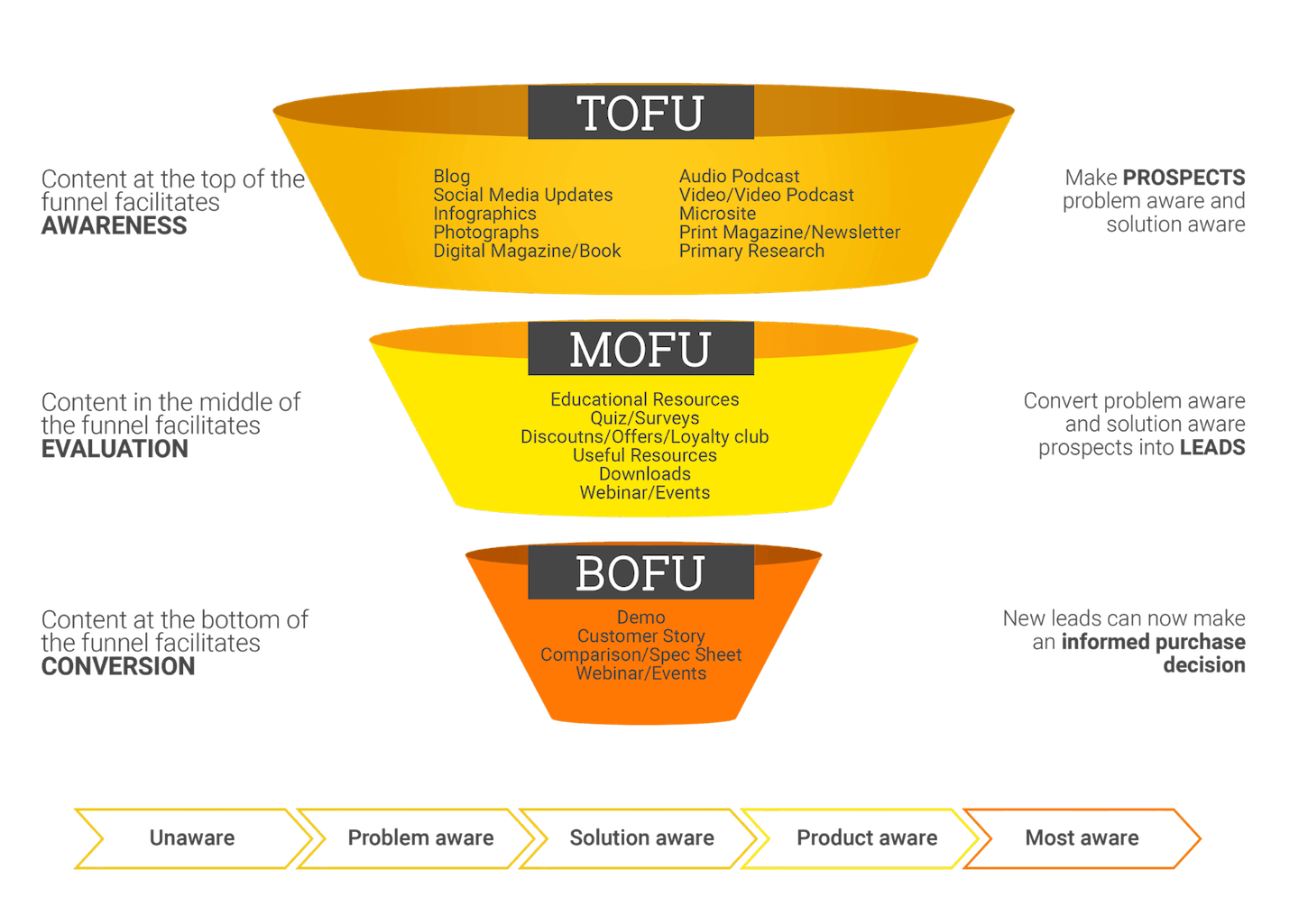 content marketing funnel affiliate marketing