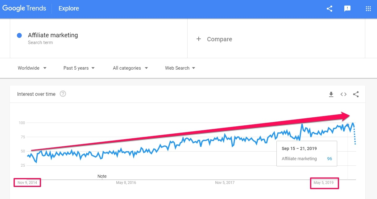 affiliate marketing - google trends1