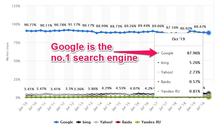 search engine market share1
