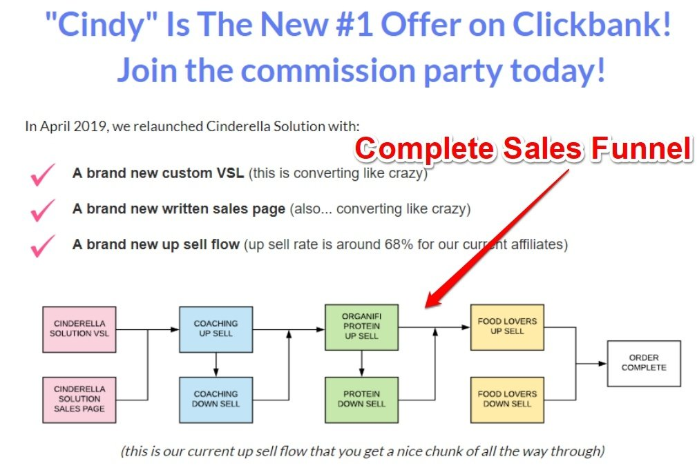 clickbank affiliate product sales funnel1