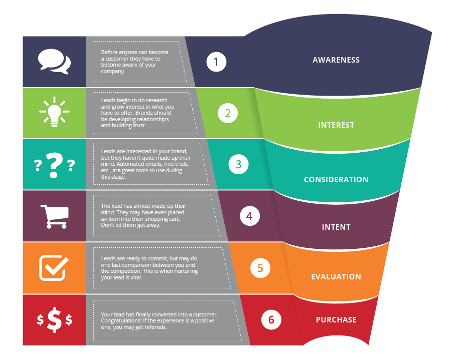 ClickFunnels' Sales Funnel Model