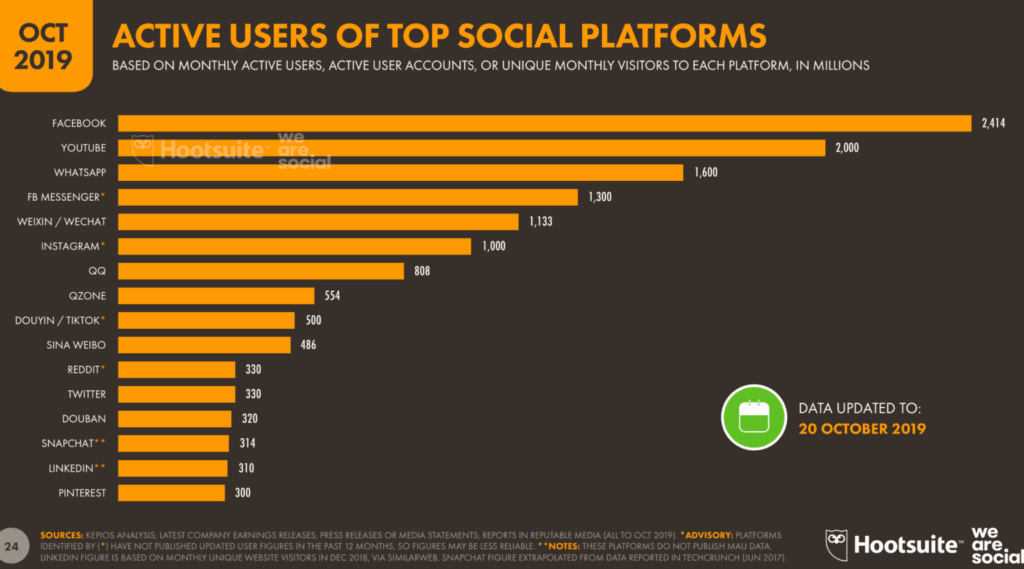 active users of top social platforms - digital marketing channels