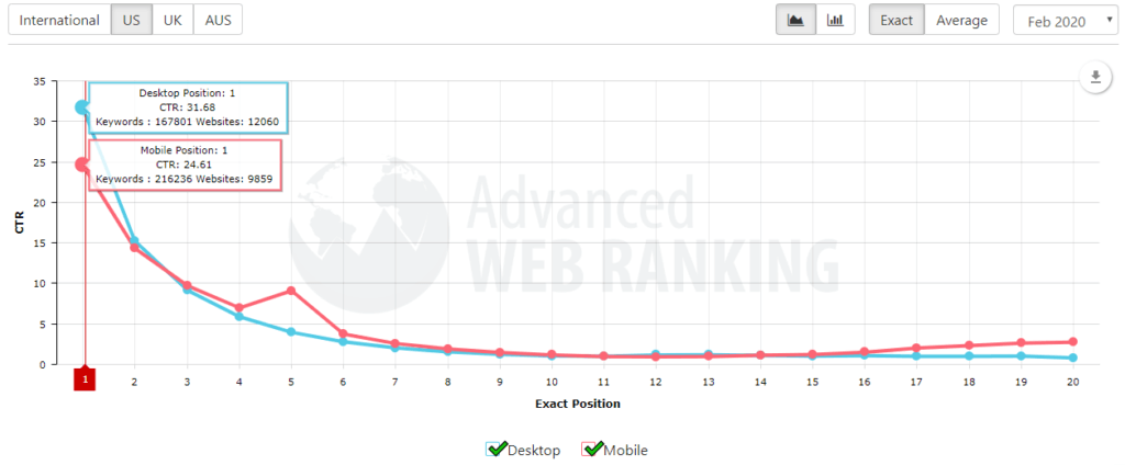 advanced web ranking ctr study - digital marketing channels