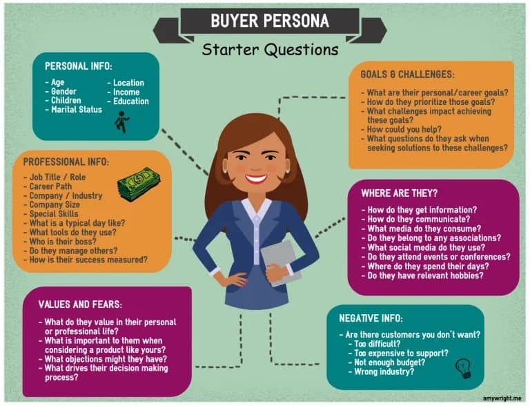 buyer persona amy wright