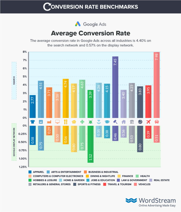 conversion rate benchmarks wordstream - digital marketing channels