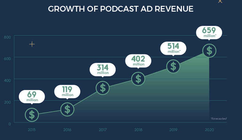 growth of podcast ad revenue