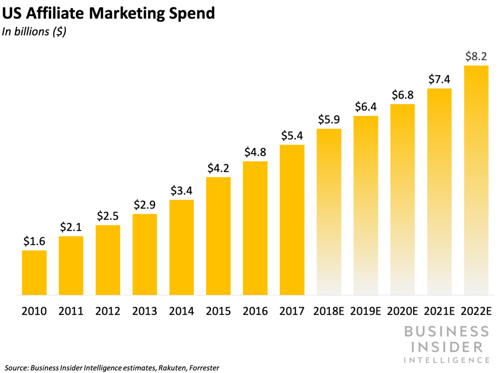 Affiliate marketing spending in the US from 2010 to 2022