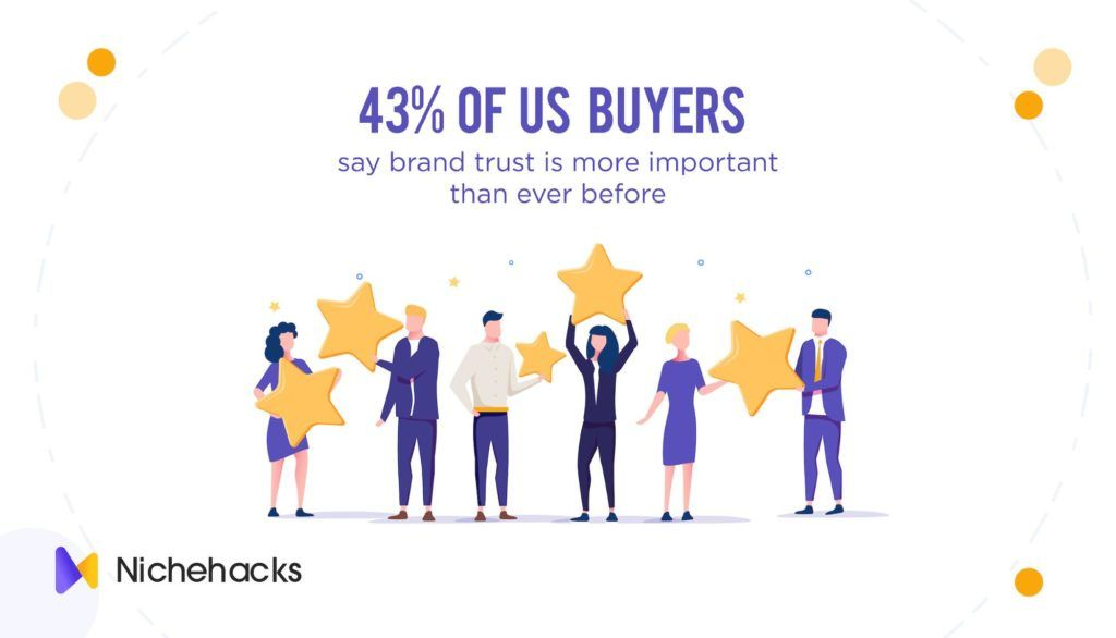 43% of US buyers said that brand trust is more important now than ever before