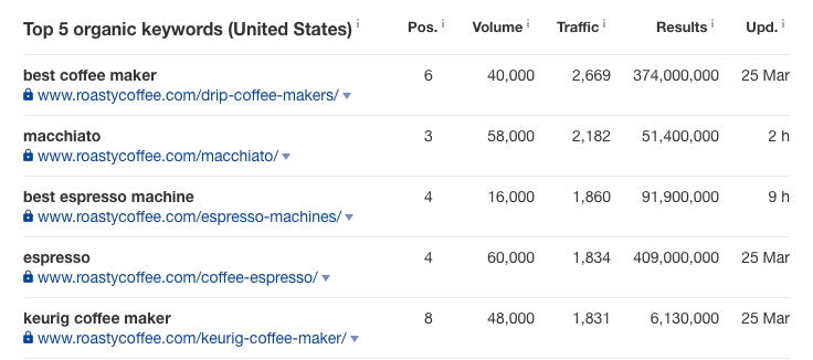 ahrefs snapshot - coffee niche sites