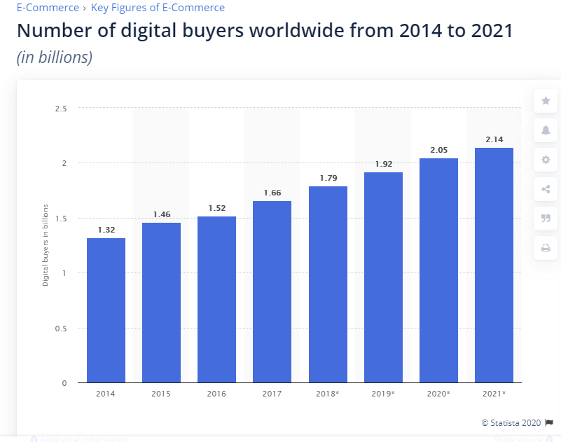 online shoppers has risen more than one billion between 2014 and 2021