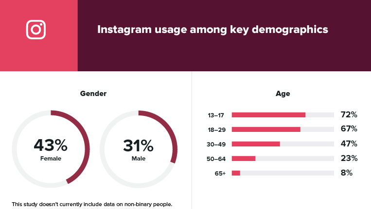 Instagram user metrics