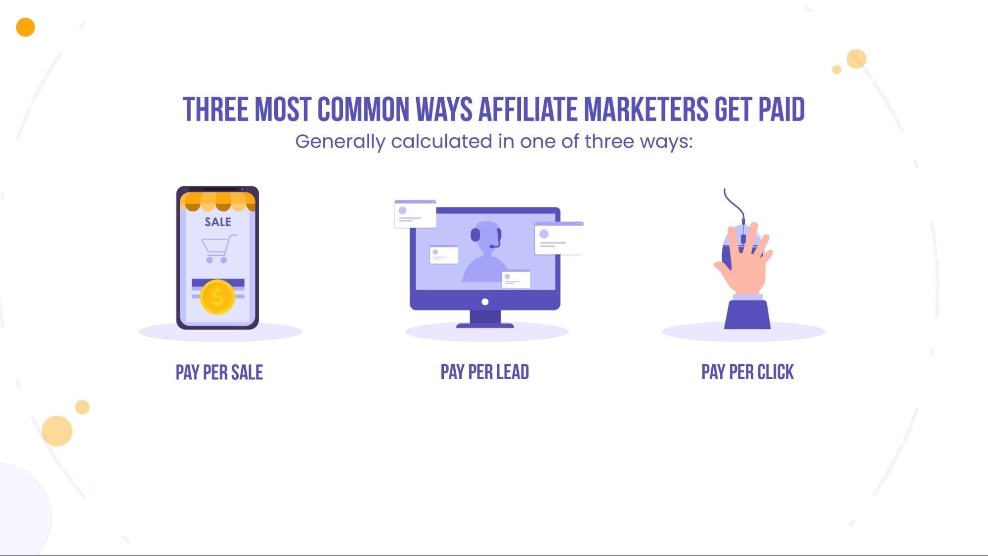 ways affiliate marketers get paid
