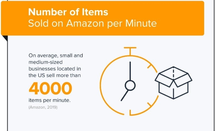 amazon products sold per minute