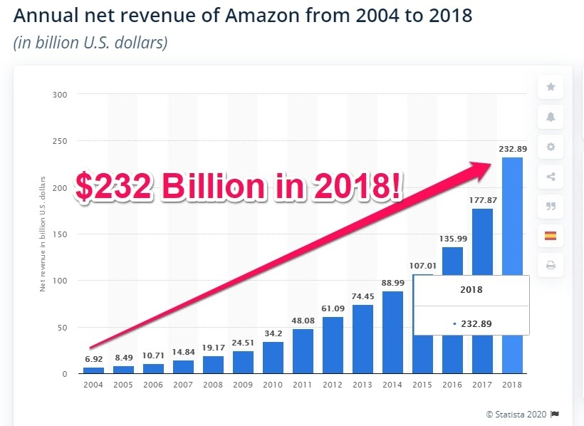 amazon revenue growth 2004-2018