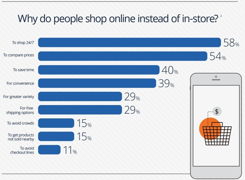 benefits of ecommerce online shopping reasons