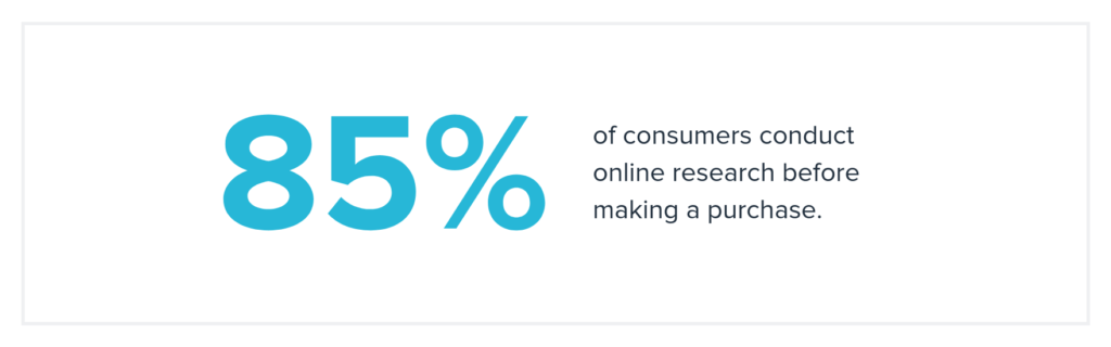 Studies show that 85% of consumers conduct thorough research