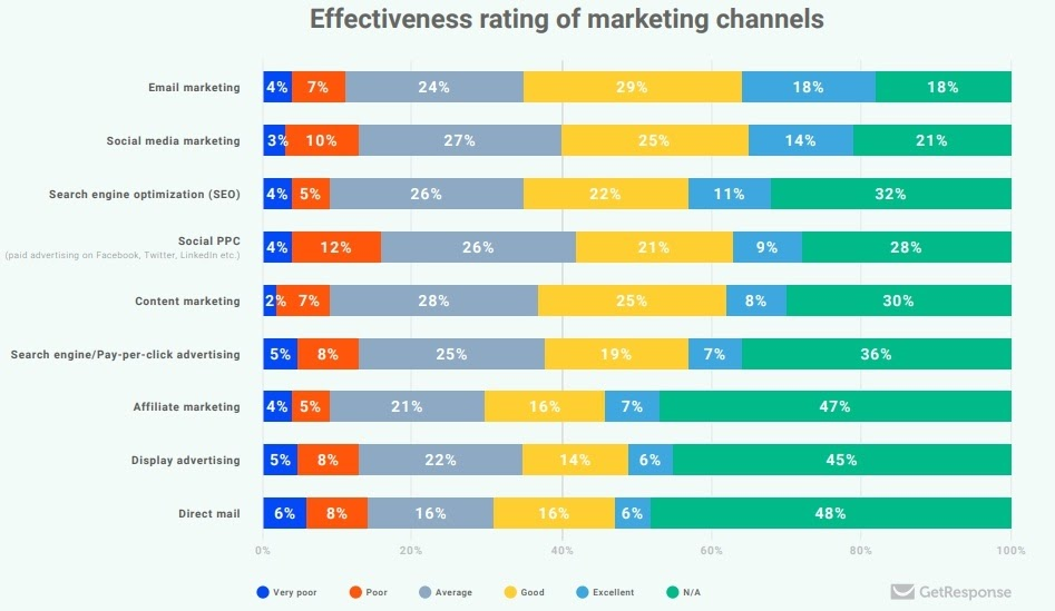 marketing channel effectiveness