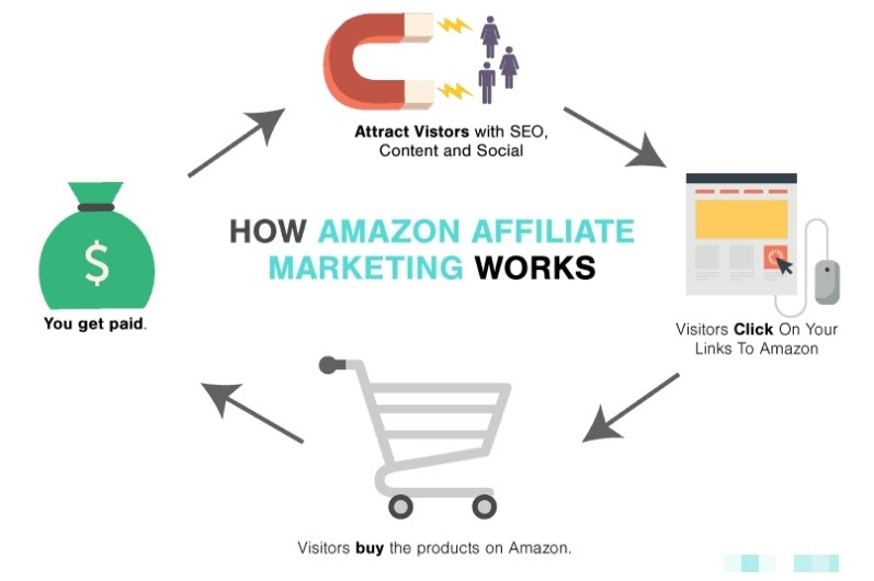 how amazon associates work affiliate marketing