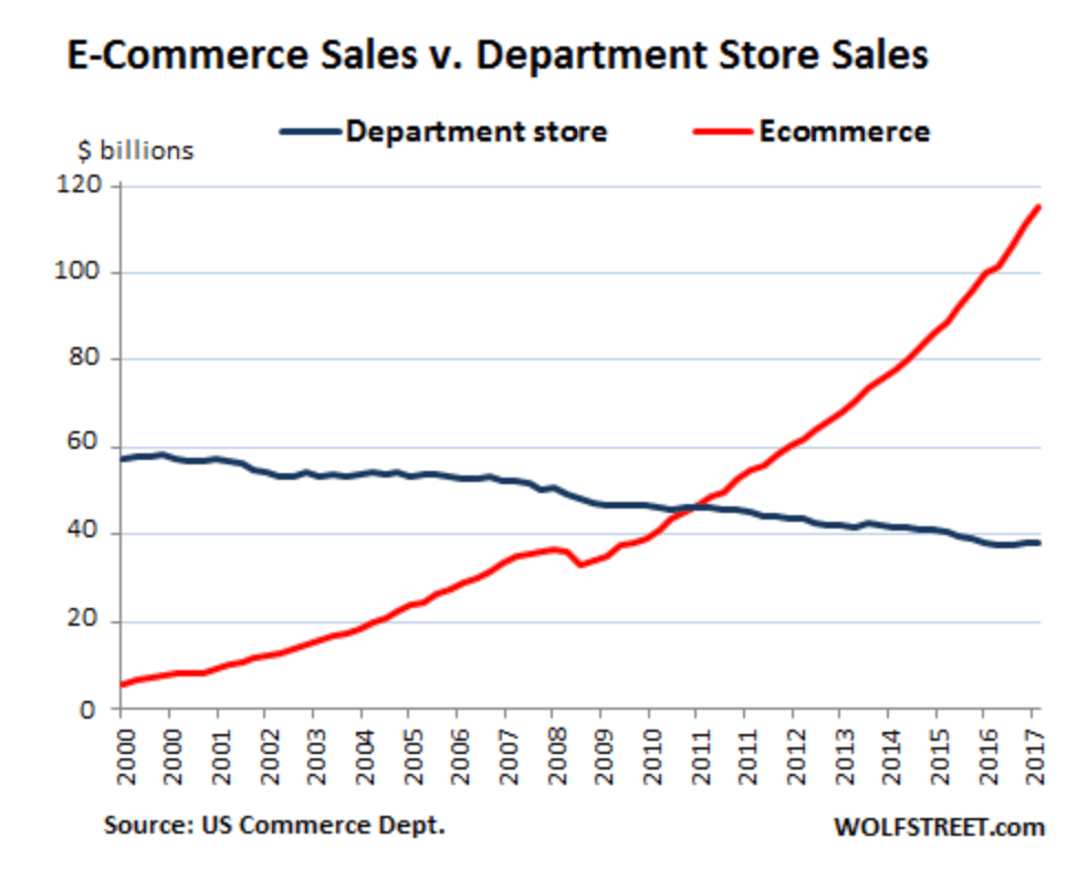 ecommerce vs department store