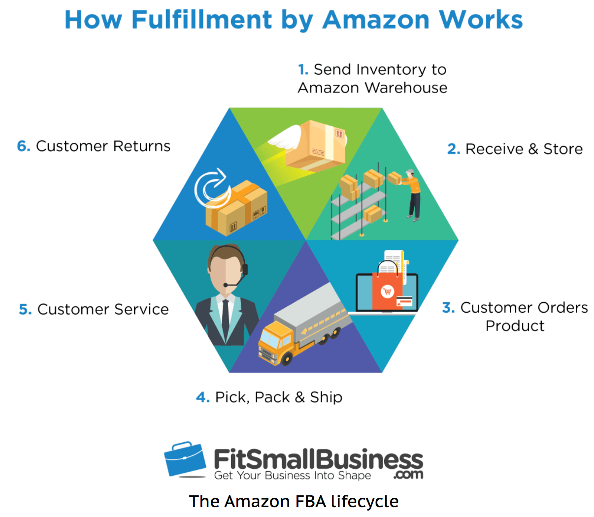 how does amazon fulfillment work