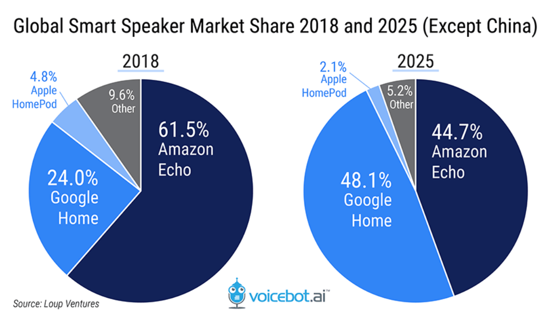 virtual assistants market share